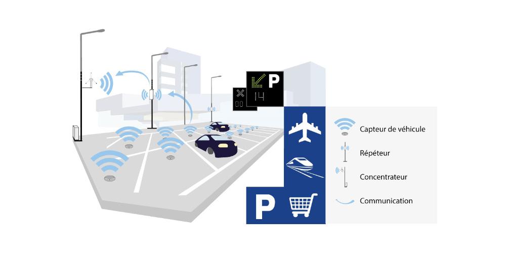 Schick Electronic - Solutions de détection à la place pour parking en extérieur