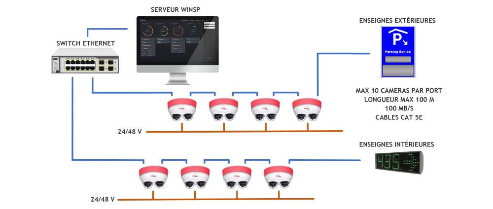 Système de guidage à la place avec lecture de plaques et détection d'objets
