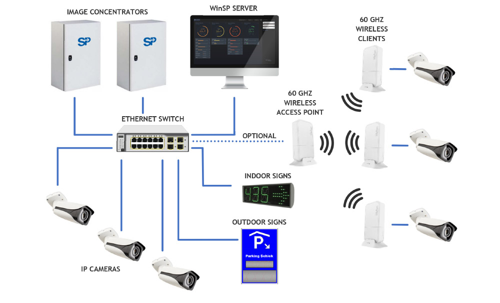Parking Guidance System with built-in Artificial Intelligence detection